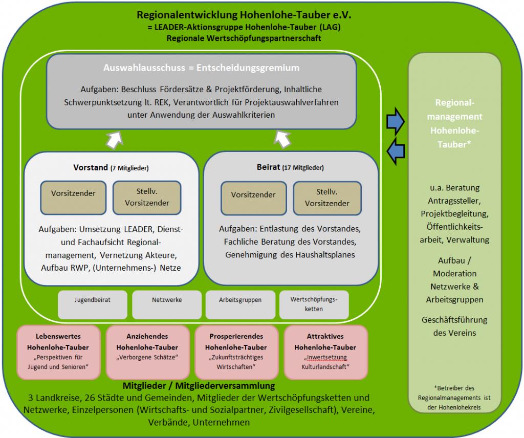 Vereinsstruktur_HP_Design